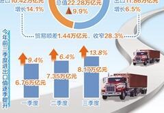 我国外贸高质量发展有序推进 前三季度外贸进出口同比增长9.9%