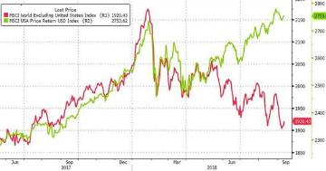 """全球最大对冲基金警告美国经济增长或已""""见顶"""""""
