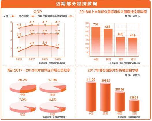 多国经济学家:中国仍是全球经济活动关键引擎