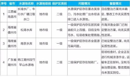 生态环境部:南昌赣江饮用水水源地整治明显滞后