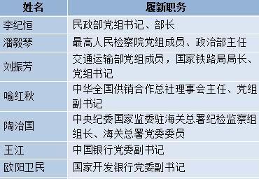 人事观察:多名省部级干部跨地区、跨部门交流任职