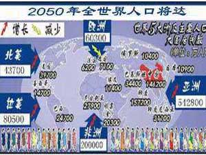 2050年世界人口将达97亿
