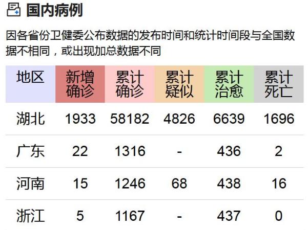 最新!31省份累计确诊新冠肺炎病例70548例 死亡1770例